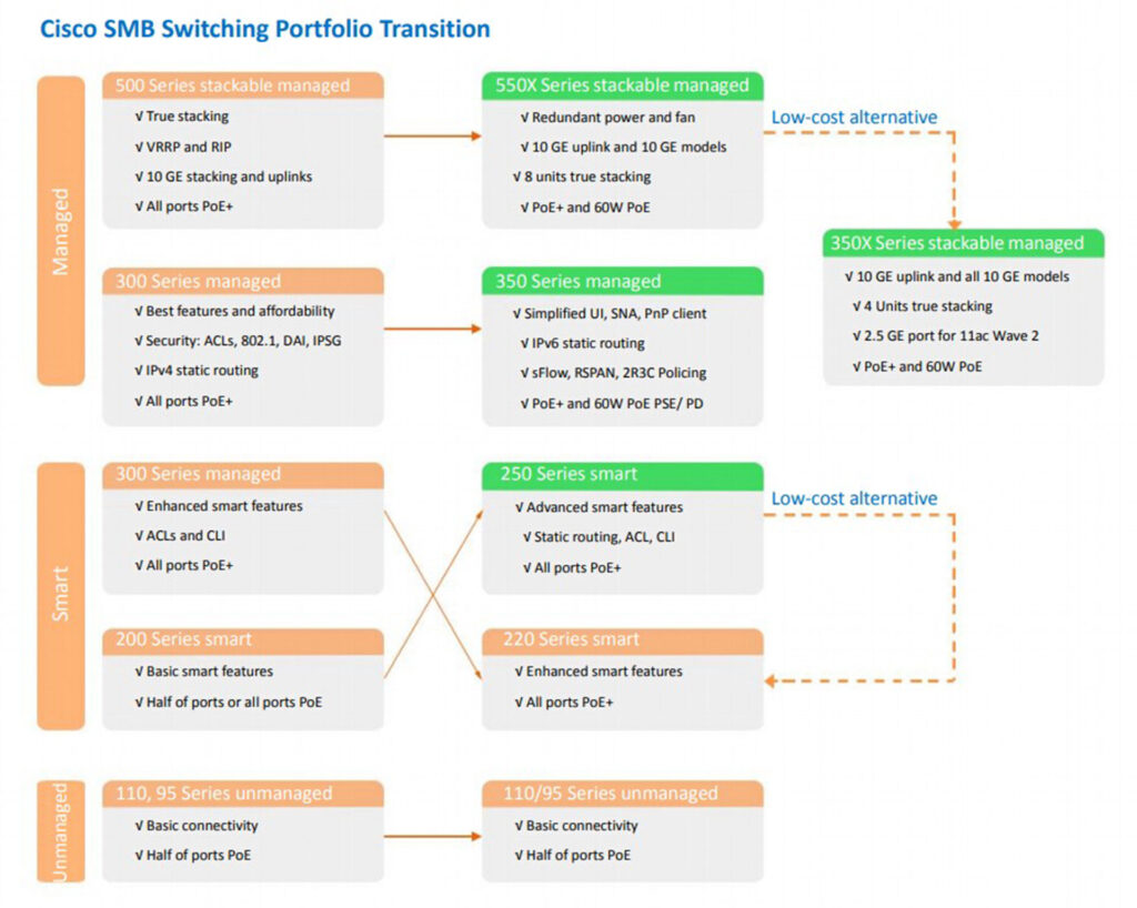 Cisco SMB Switching Portfolio Transition