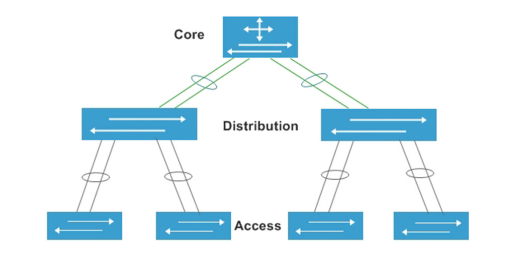 The Difference Between Access Switch and Other Switches